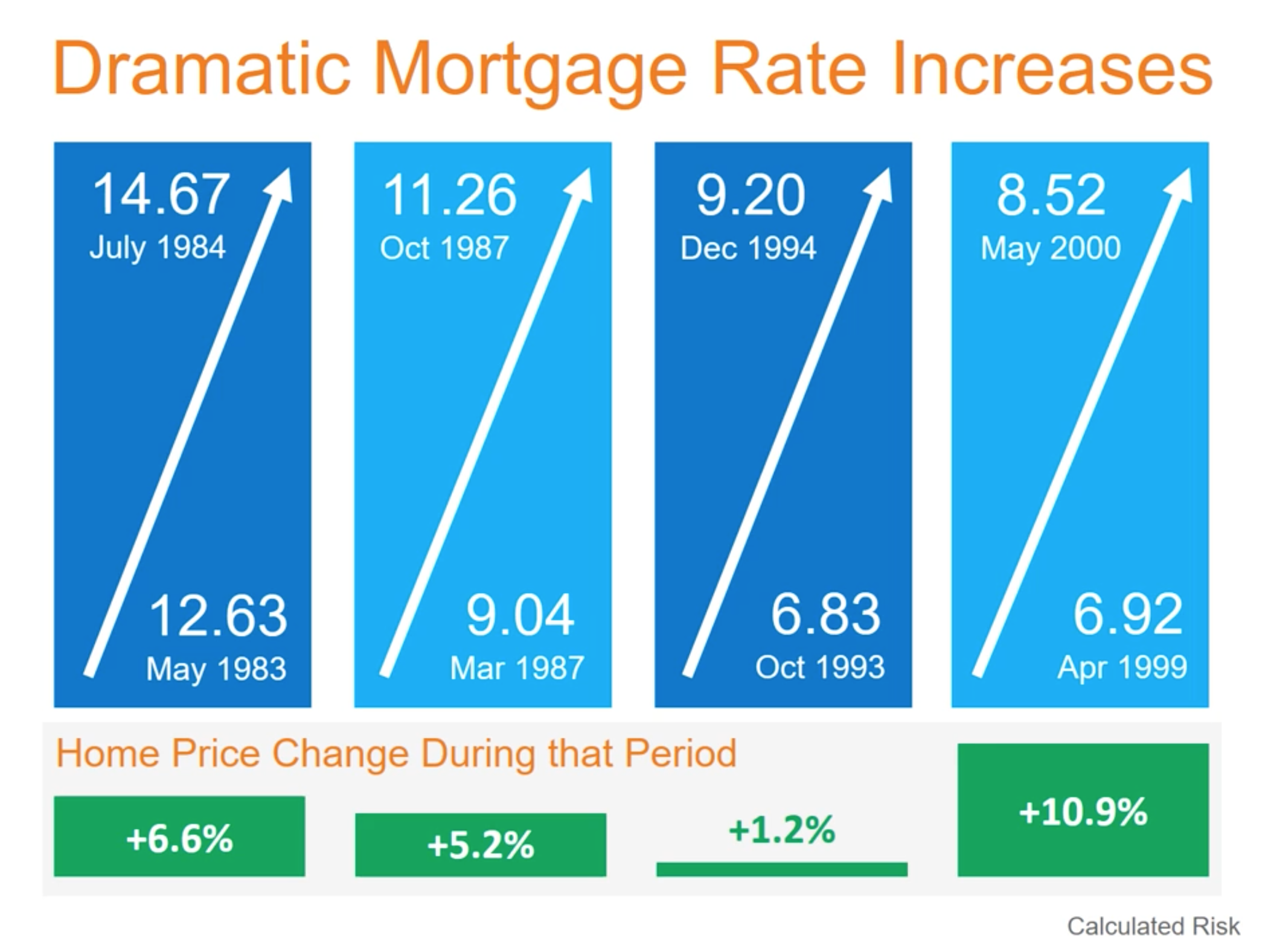 Are Mortgage Rates Deciding Home Prices? Historically, No.