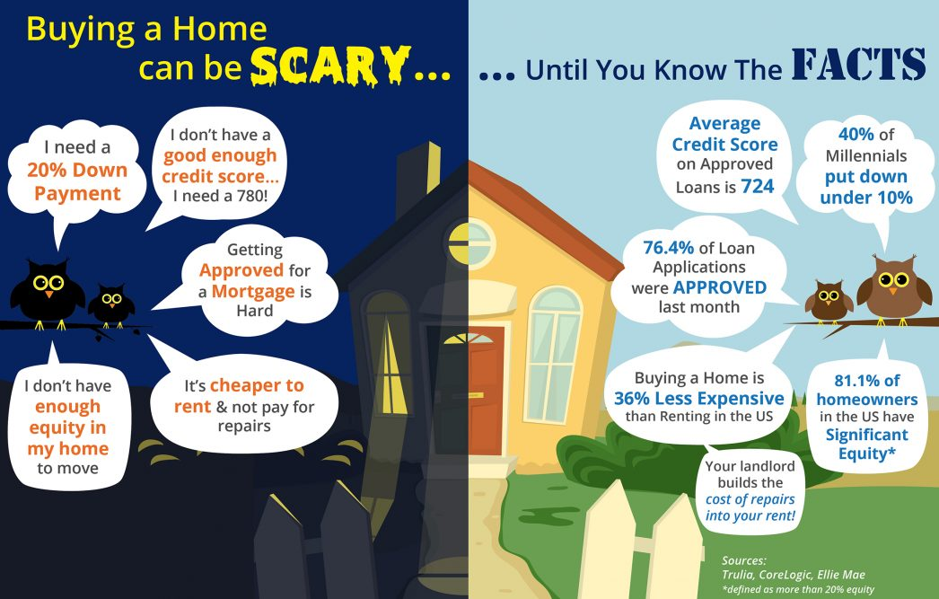 Buying a Home Can Be Scary… Unless You Know the Facts
