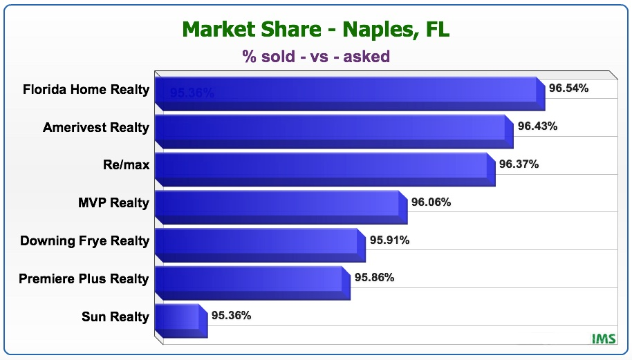 Florida Home Realty Market Share Report 2-12-16