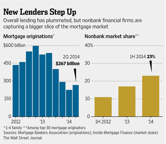 Non Bank Lender Growth