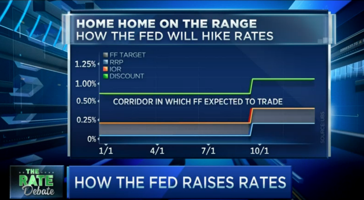 No change in Interest Rates