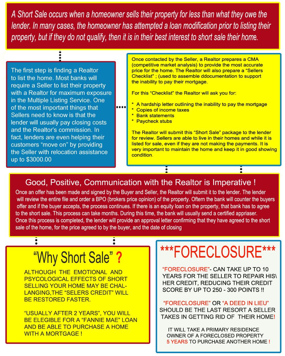 Short Sales Explained