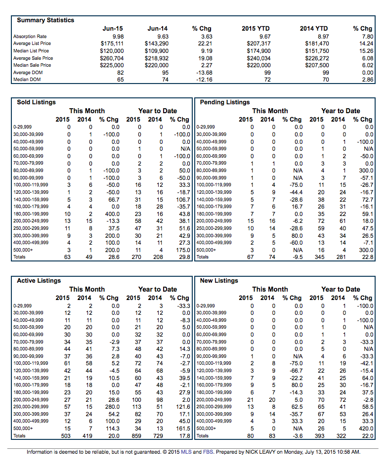 Grand Forks ND Residential Market Summary June 2015 pg 2