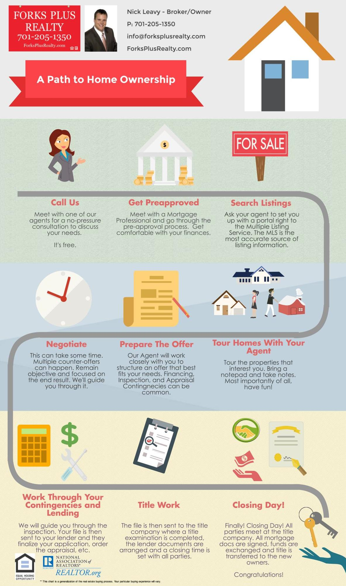 Forks Plus Realty Buying Process