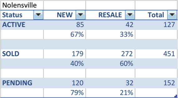 Nolensville new homes vs resales in 2015