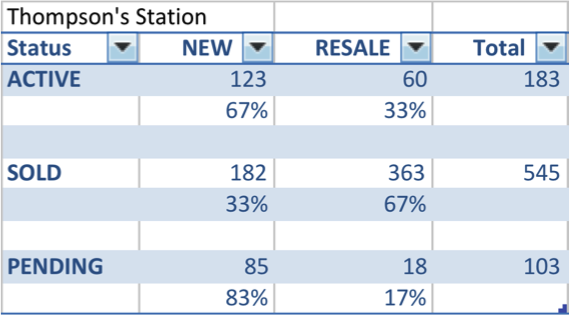 Thompson's Station TN new home stats for 2015