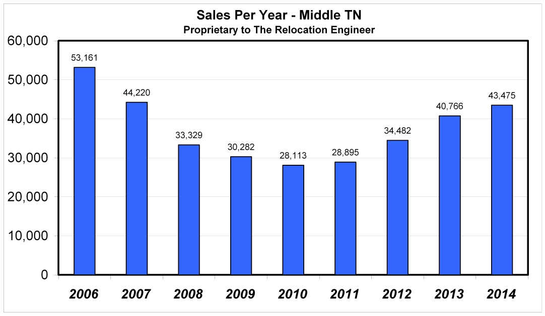Year End Davidson County Real Estate Market Analysis