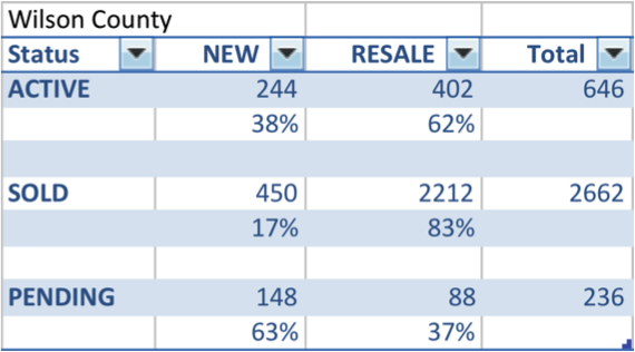 New vs resale construction in Wilson County