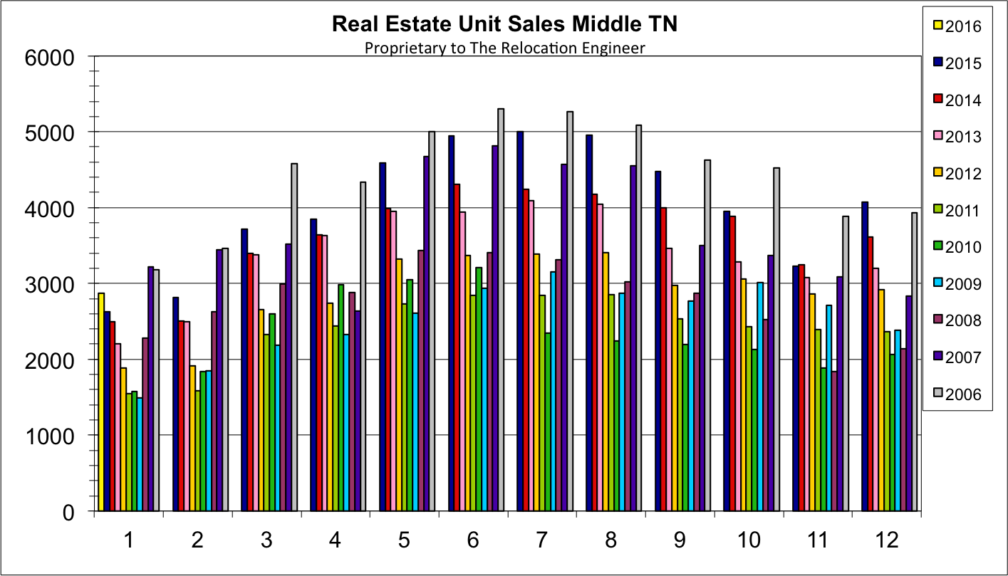 Middle TN Monthly Home Sales January 2016