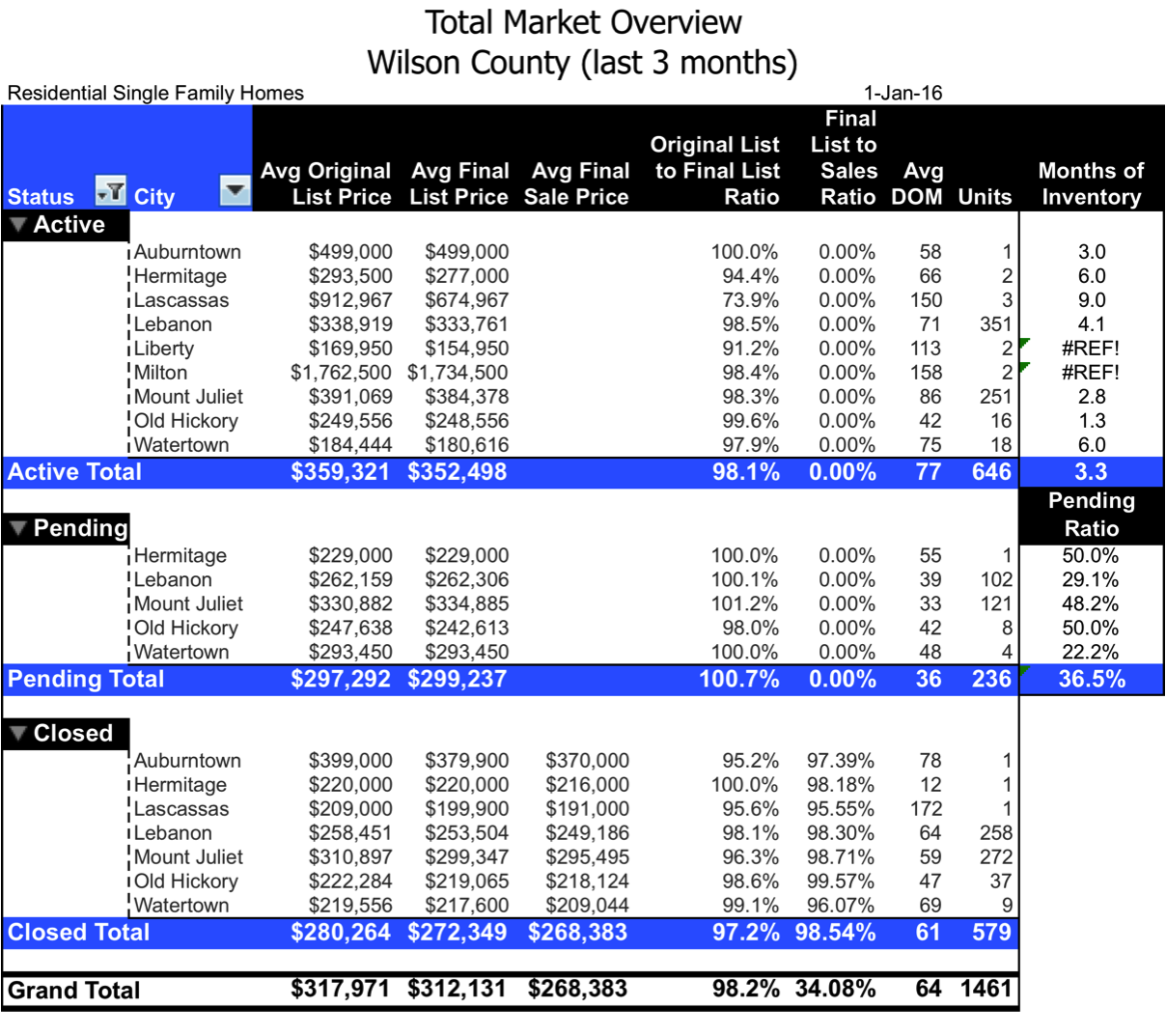 Wilcon county real estate market research for 2015 by City