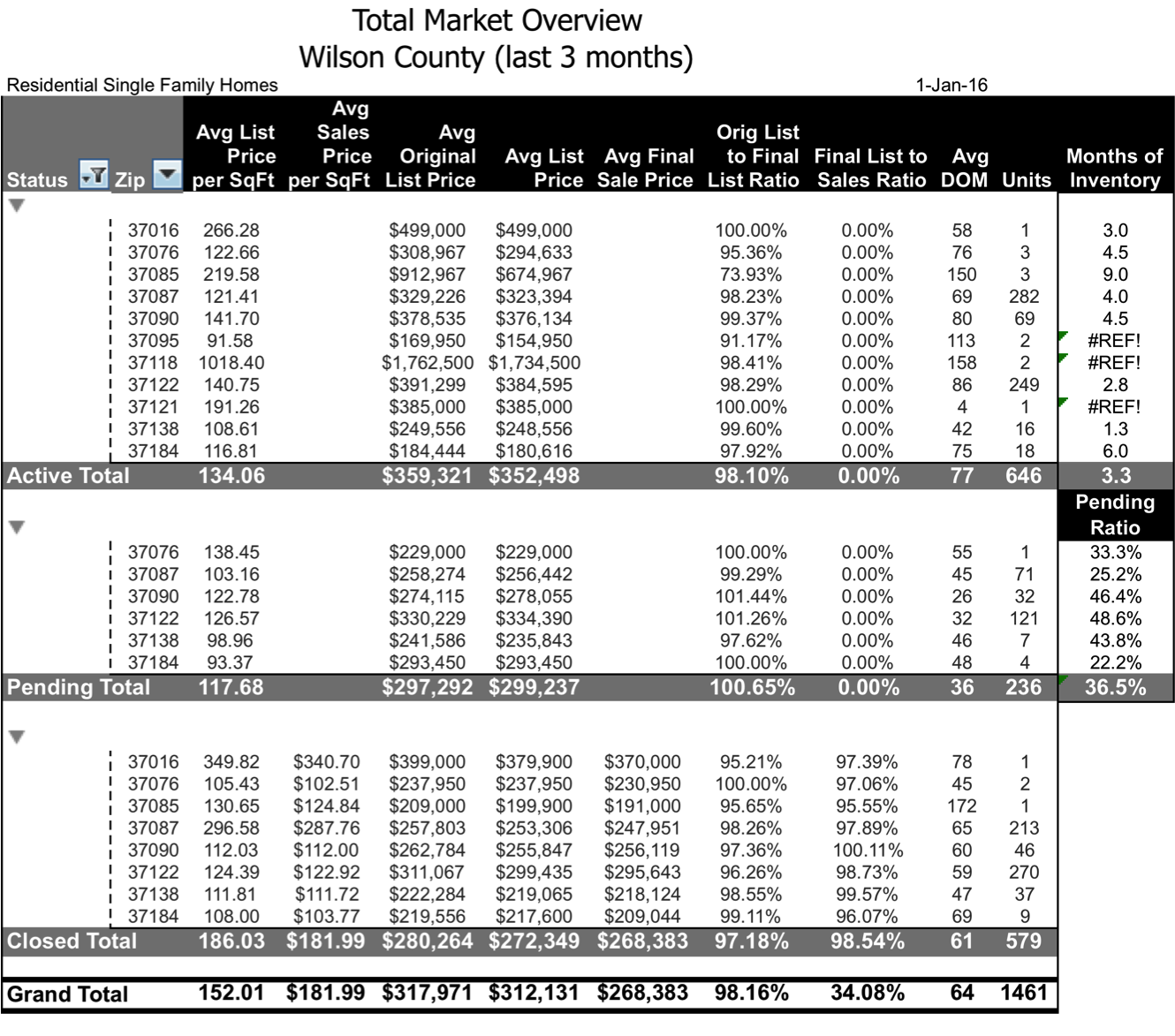 Wilson COunty Real Estate Market Research by zip code 2015