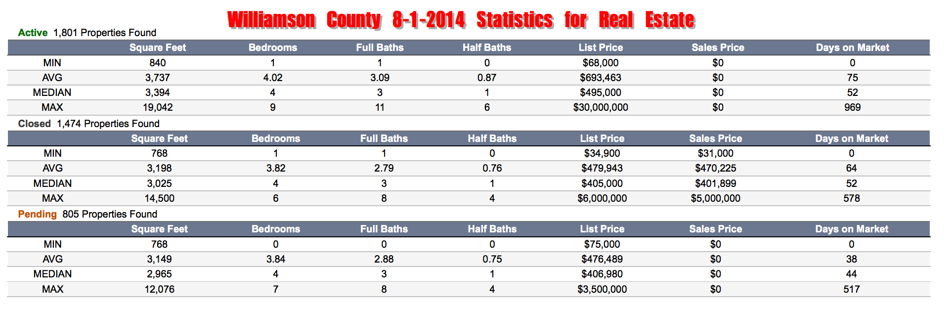 Williamson County Stats in Real Estate Aug 2014