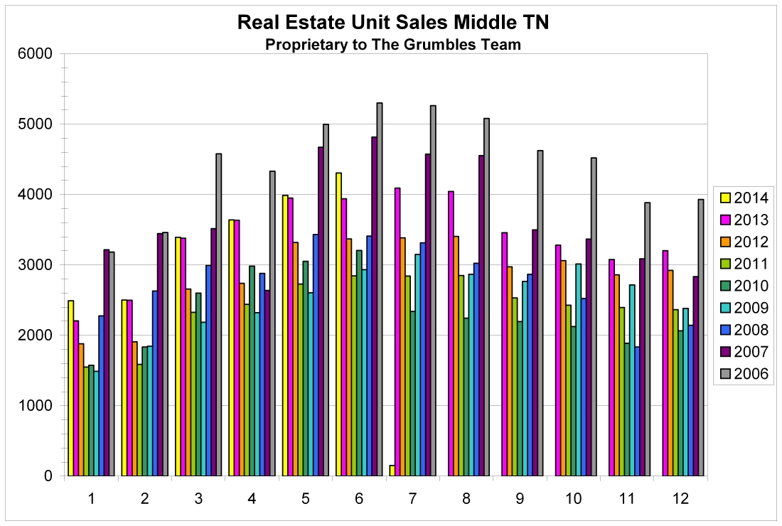 June 2014 Monthly real estate sales in Middle TN