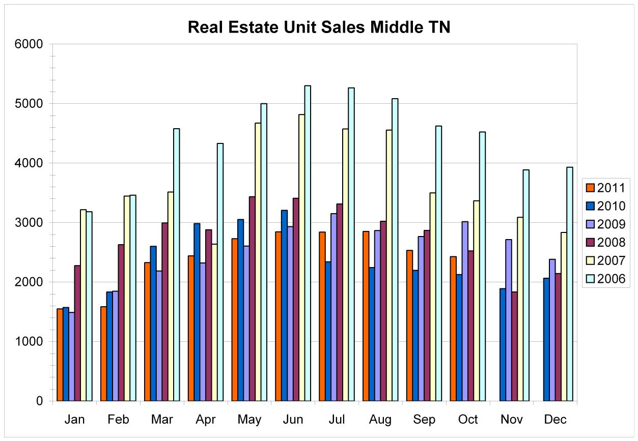 Middle TN Real Estate Market Summary November 2011 - Nashville Real Estate