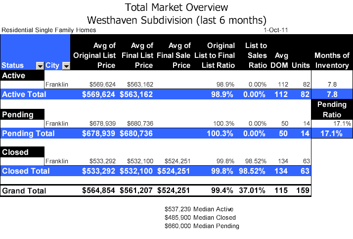 Westhaven Subdivision Real Estate Total Market Overview October 2011