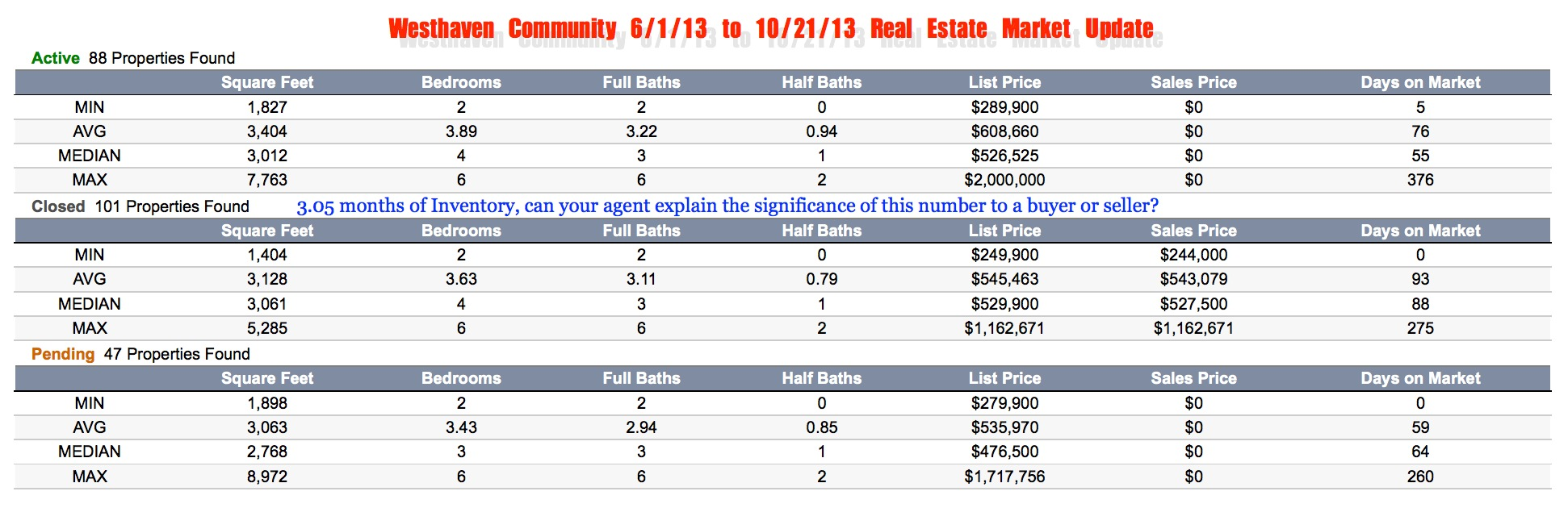 Westhaven COmmunity Real estate update