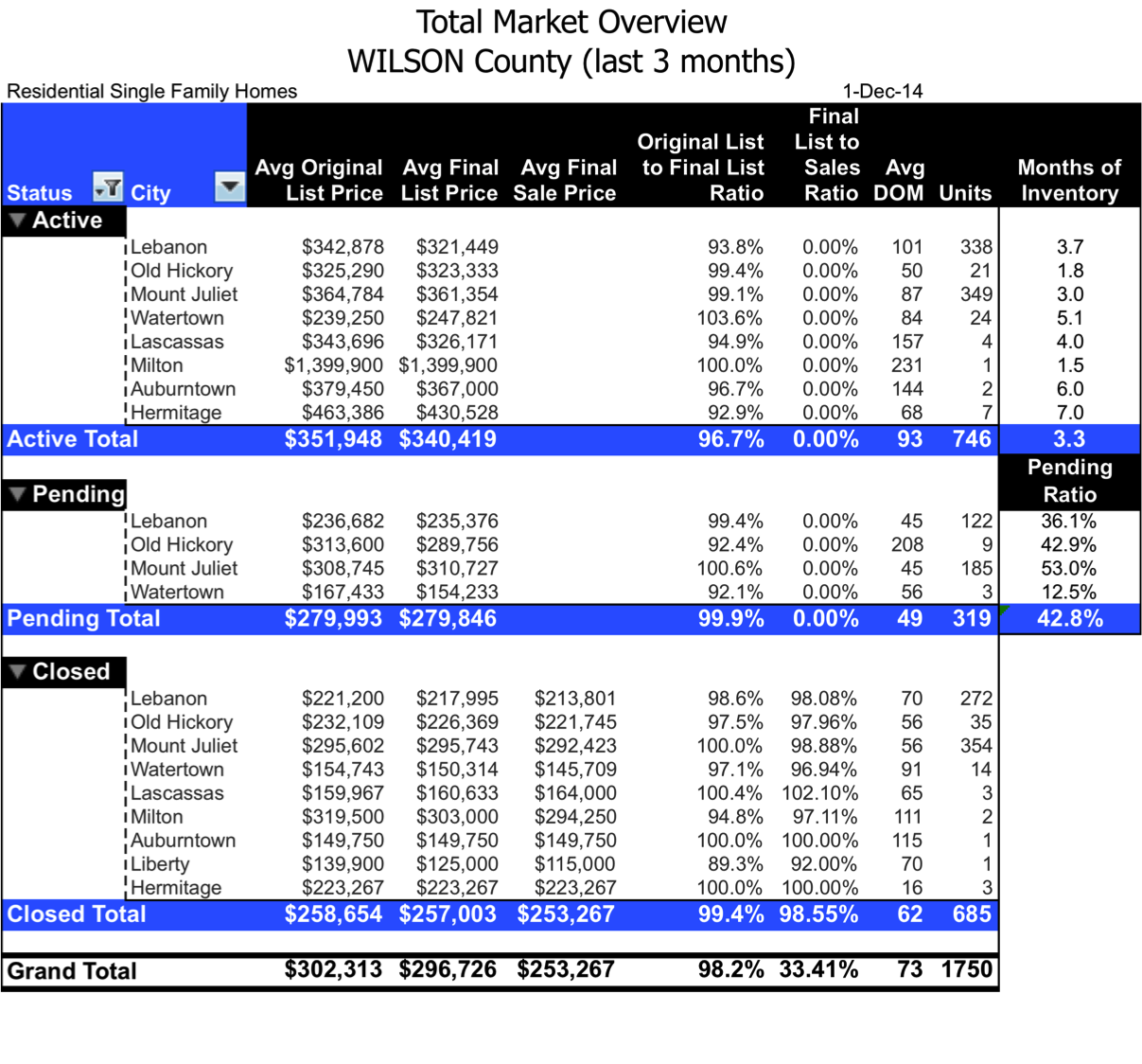 Wilson County TN total market overview in real estate by The  Relocation Engineer