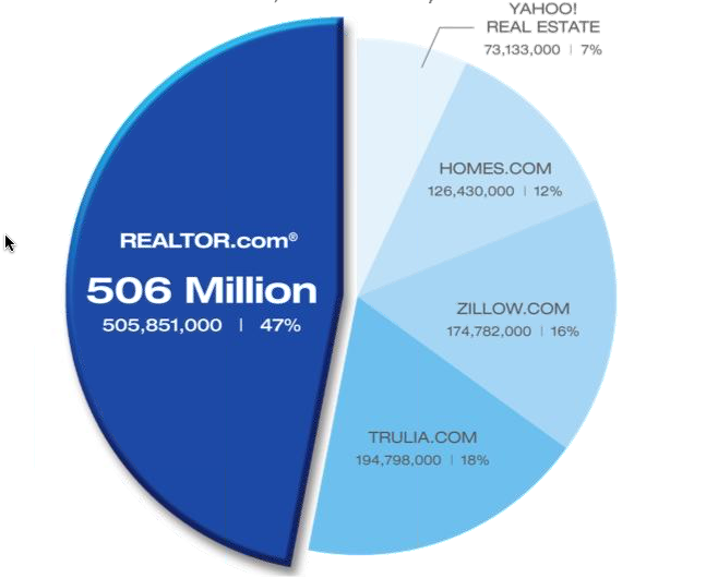 Consider these Reasons to Sell your Home in Brentwood, TN with The Grumbles Team
