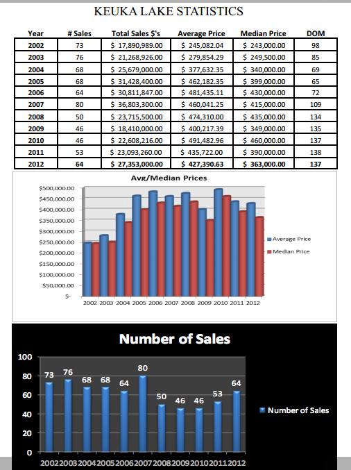 Keuka Lake Statistics