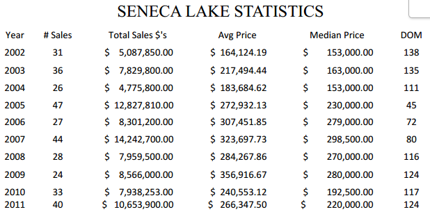 Seneca Lake Statistics